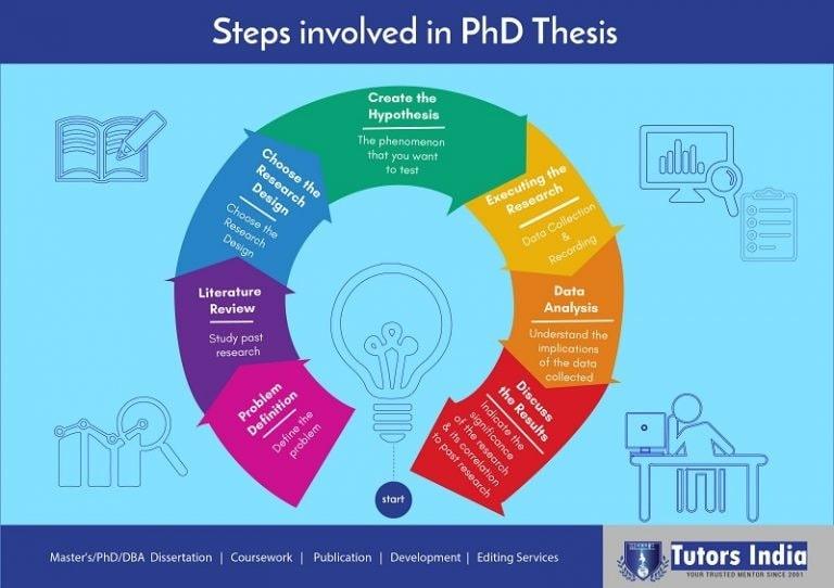 Art phd thesis