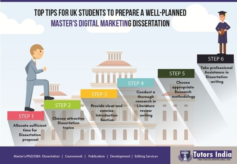 How To Write A Dissertation For UK Masters Digital Marketing Students –  Tutors India Blog