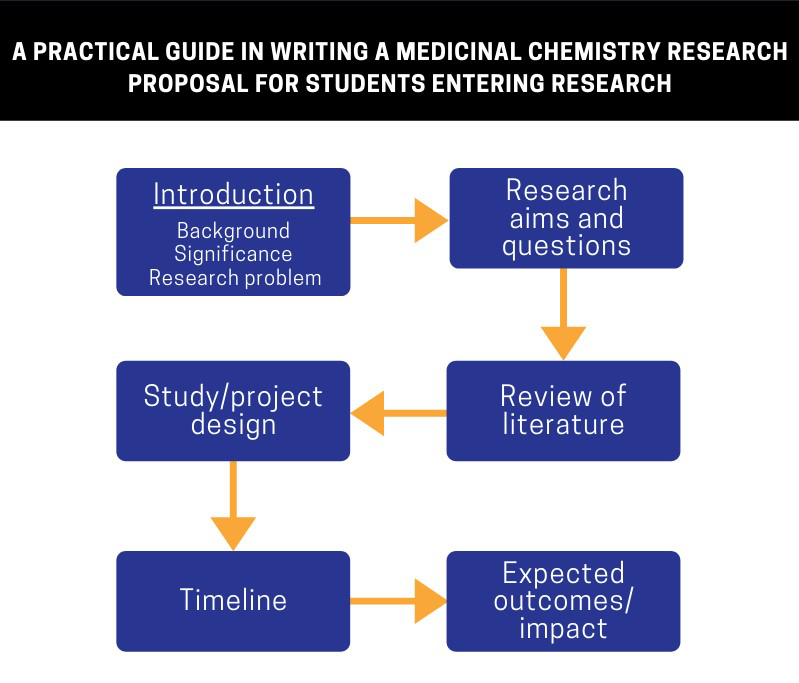 How To Write A Research Proposal In Chemistry - Student Recruitment Support Hub